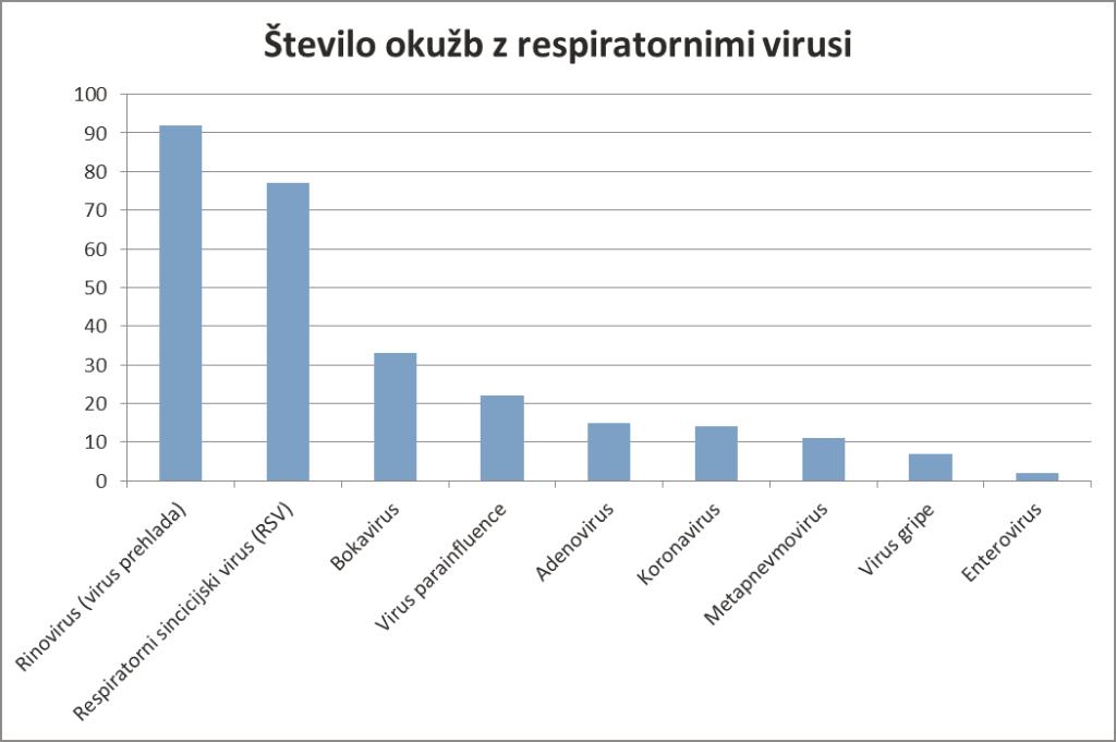 Respiratorni_virusi_stevilo_okuzb
