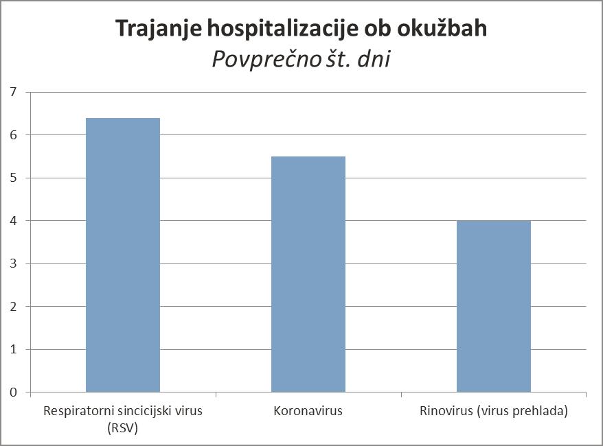 Respiratorni_virusi_trajanje_hospitalizacije